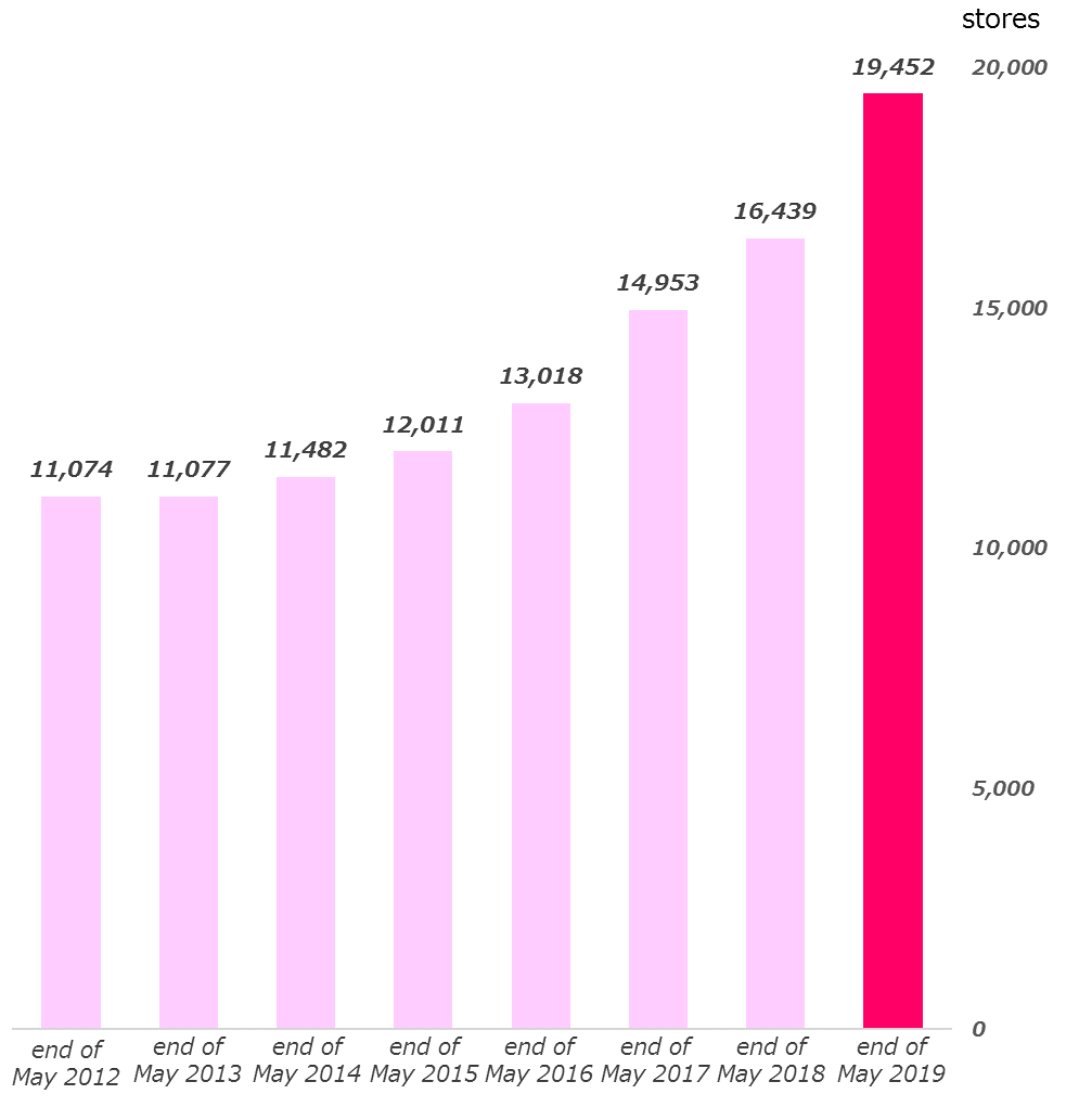 20190628 Performance of affiliated stores.png