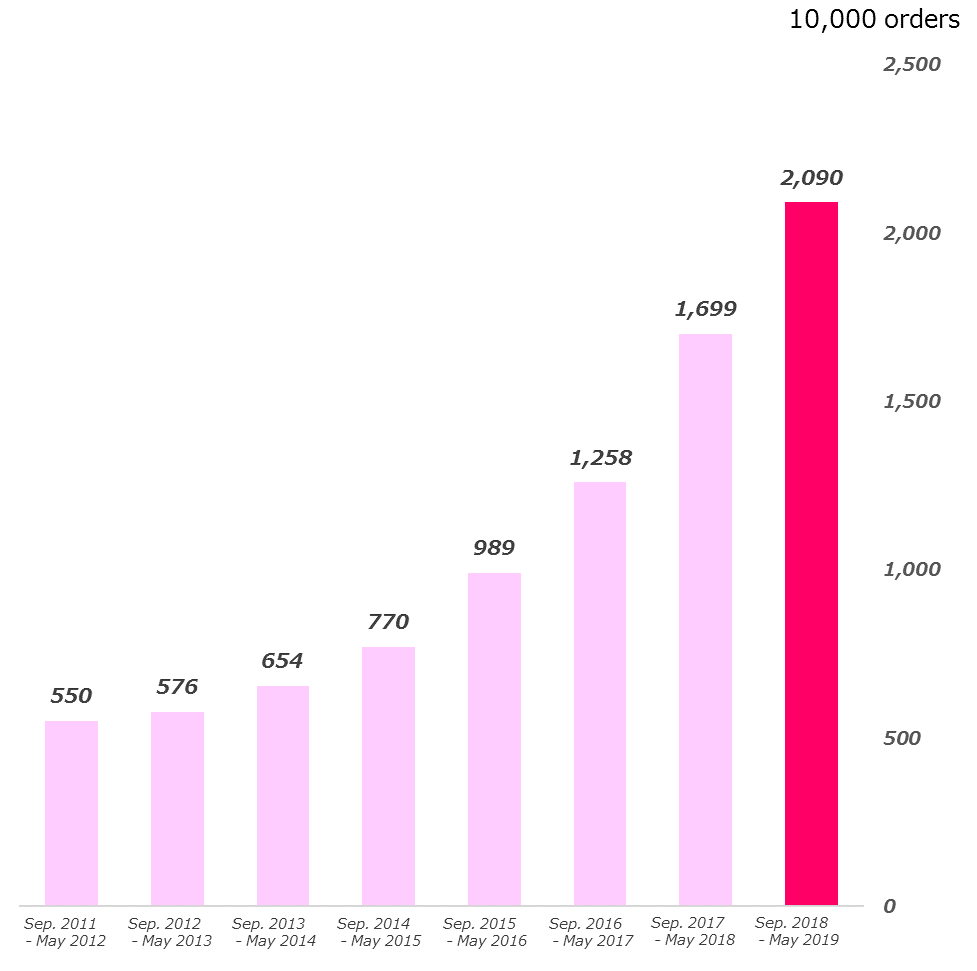 20190628 Performance of orders.png
