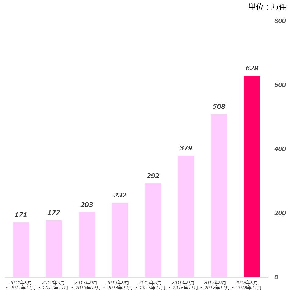 20181227 オーダー数推移.png