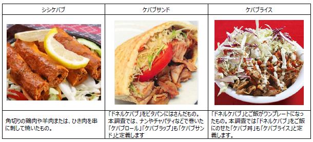 http://www.yumenomachi.co.jp/news-release/kebab1.PNG
