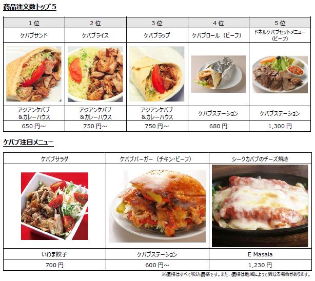 http://www.yumenomachi.co.jp/news-release/kebab5.PNG