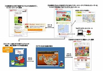 Shufoo!アライアンス_夢の街様リリース用フロー図_111215 (1).jpg