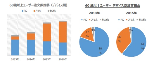 http://www.yumenomachi.co.jp/news-release/senior1.jpg
